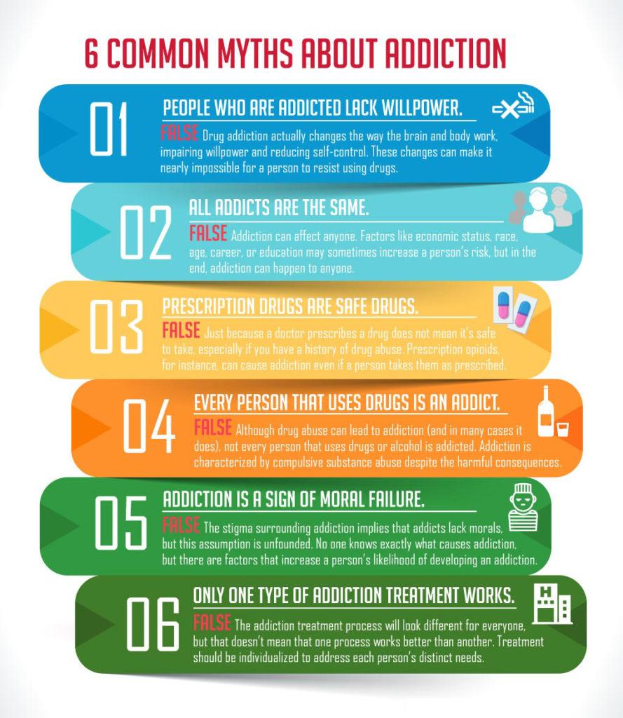 Treatment Myths