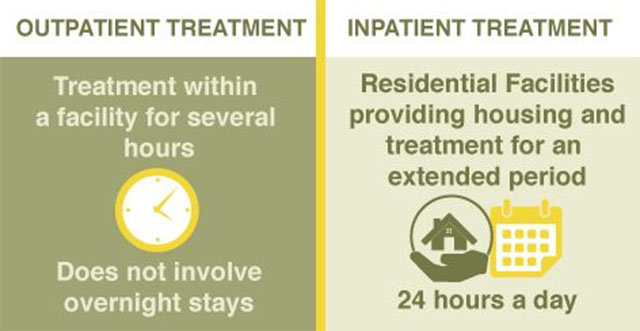Difference Between Inpatient & Outpatient