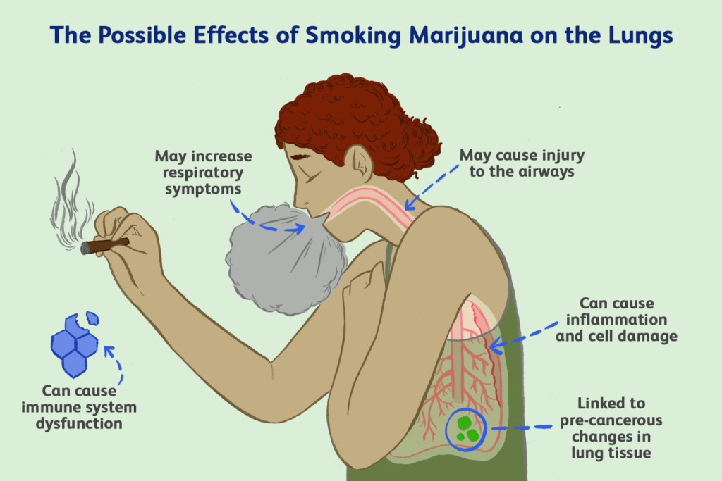 Effects of marijuana use