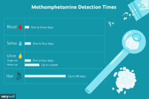 detection window of how long does meth stay in your system