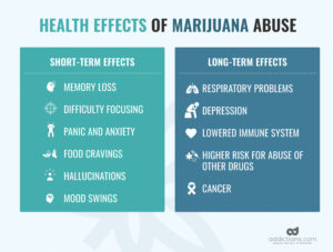 risks of weed addiction and abuse