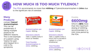 signs and symptoms of tylenol 3 overdose