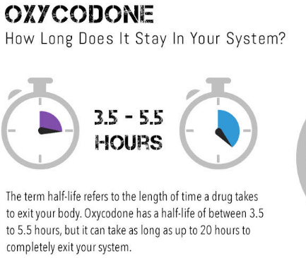 for How long does oxycodone stay in your system and when it leaves