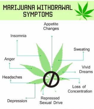 Marijuana Withdrawal Symptoms