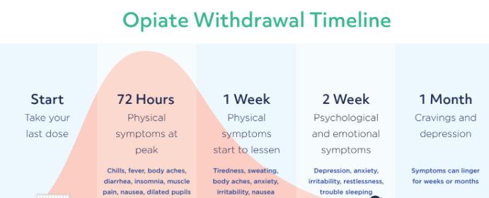 Opioids Withdrawal Symptoms