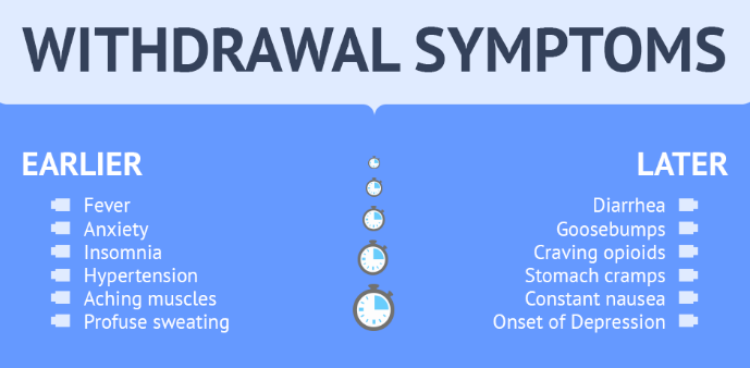 Opioids Withdrawal Symptoms