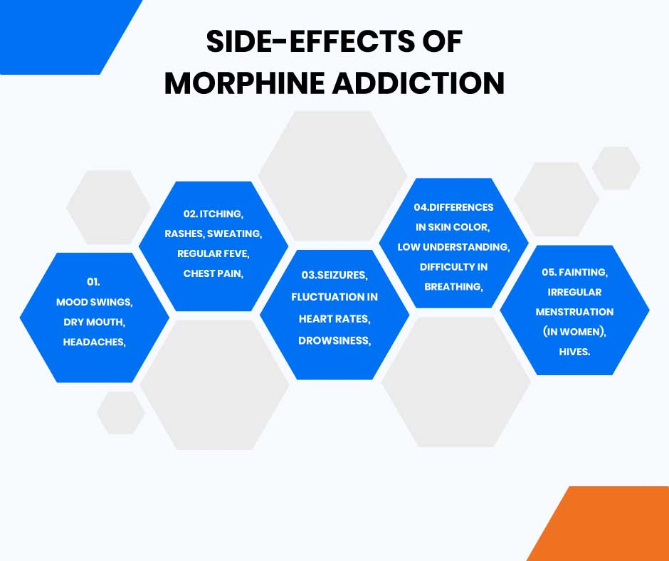 Side-Effects-of-Morphine-Addiction